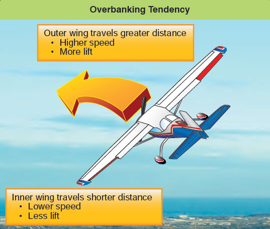 Figure 3-15. Overbanking tendency.