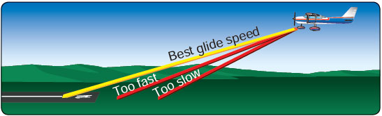 Figure 3-24. Best glide speed provides the greatest forward distance for a given loss of altitude.