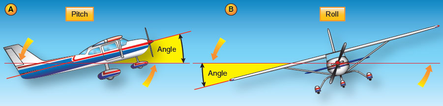 Figure 3-3. (A) Pitch attitude is the angle formed between the airplane's longitudinal axis. (B) Bank attitude is the angle formed by the airplane's lateral axis.