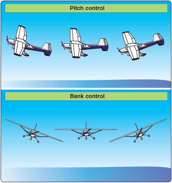 Figure 3-4. Airplane attitude is based on relative positions of the nose and wings on the natural horizon.