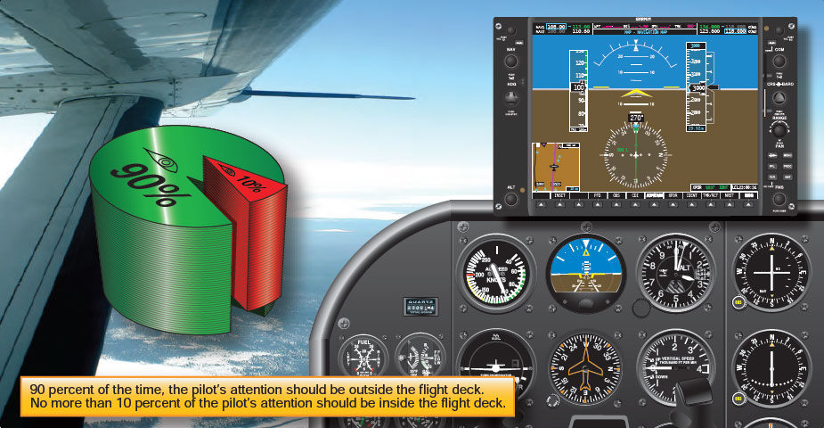 Figure 3-5. Integrated flight instruction teaches pilots to use both external and cockpit attitude references.