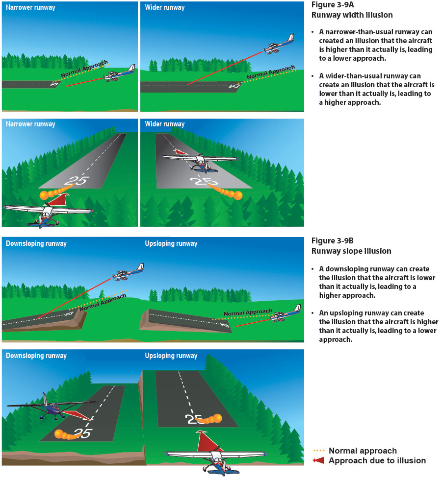 Figure 3-9. Runway width and slope illusions.