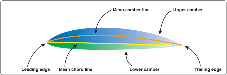 Figure 4-1. The airfoil.