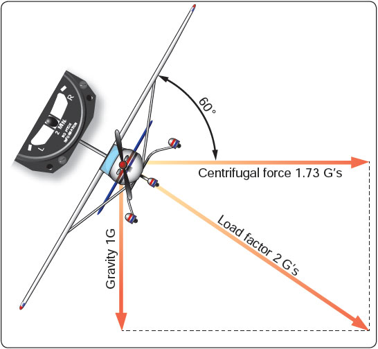 Figure 4-1. Coordinated flight in a turn.