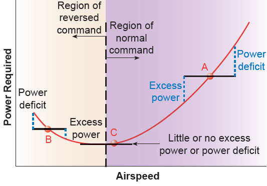 Figure 4-11. Region of speed stability.