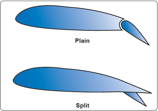 Figure 4-12. Plain and split flaps.
