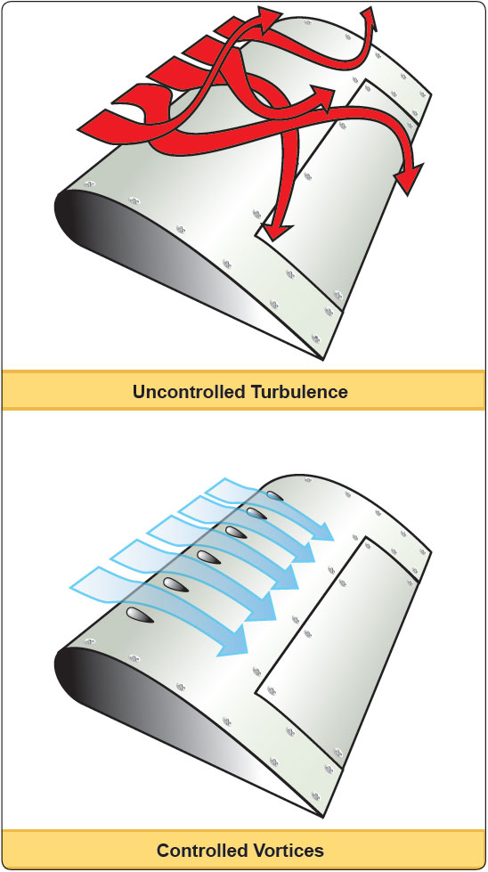 Figure 4-13. Vortex generators.