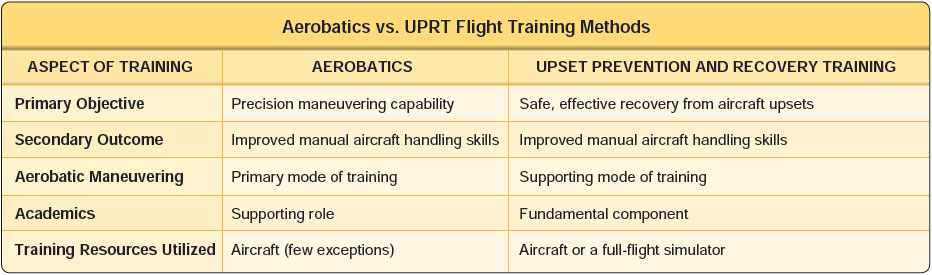 Figure 4-15. Some differences between aerobatic training and upset prevention and recovery training.