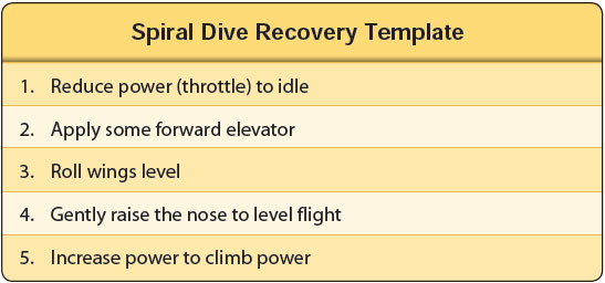 Figure 4-18. Spiral dive recovery template.