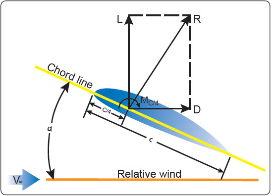 Figure 4-2. Angle of attack and relative wind.