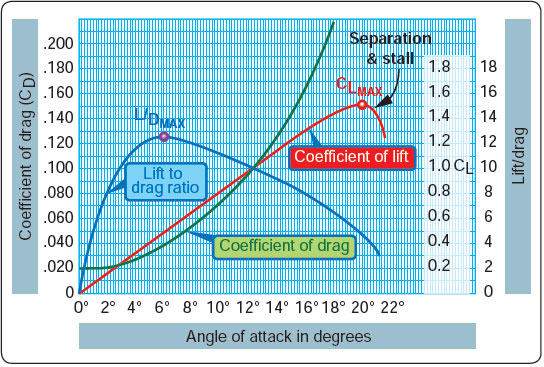 Figure 4-2. Angle-of-attack in degrees.