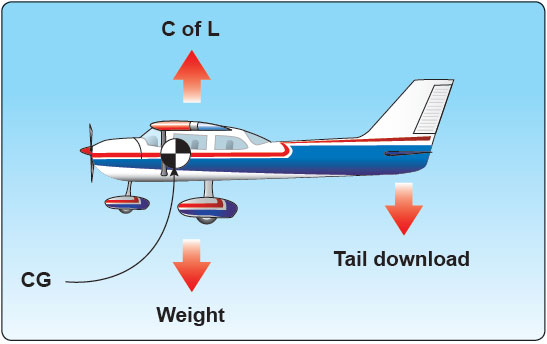 Figure 4-22. Downward force on the tailplane.