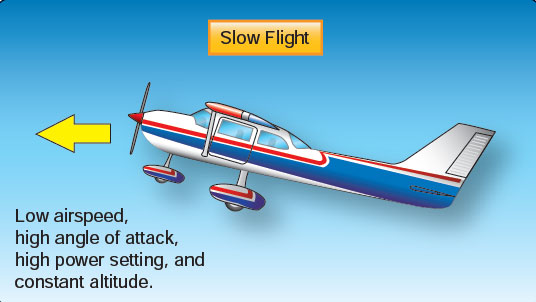 Figure 4-3. Slow flight—low airspeed, high angle of attack, high power, and constant altitude.
