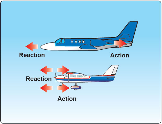 Figure 4-6. Newton's Third Law of Motion: the Law of Reaction.