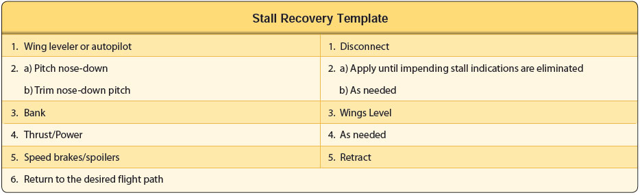 Figure 4-6. Stall recovery template.