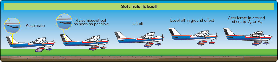 Figure 5-10. Soft-field takeoff.