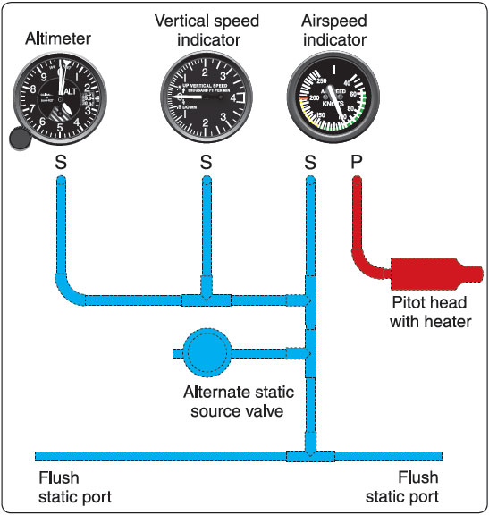 Figure 5-2. A typical pitot-static system.