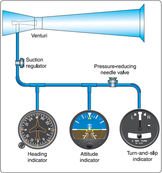 Figure 5-27. A venturi tube system that provides necessary vacuum to operate key instruments.