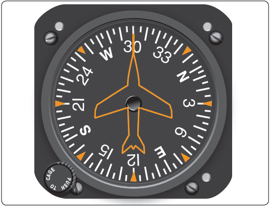 Figure 5-31. The heading indicator is not north seeking, but must be set periodically (about every 15 minutes) to agree with the magnetic compass.
