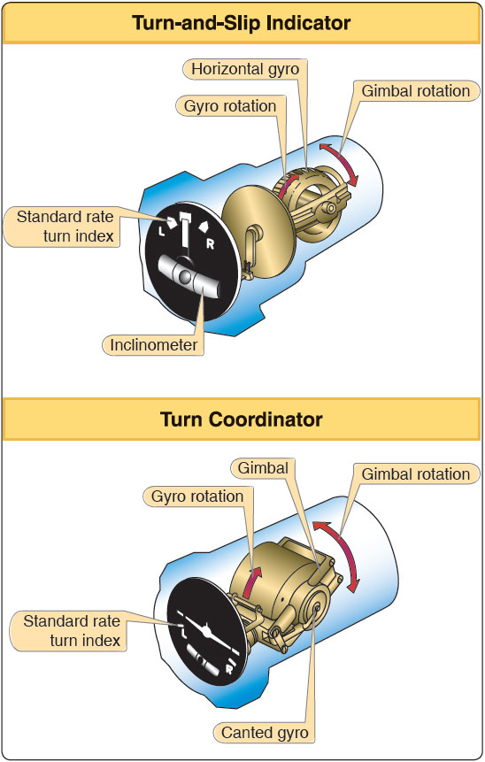 Figure 5-34. The rate gyro in both turn-and-slip indicator and turn coordinator.