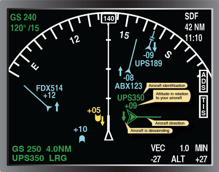 Figure 5-49. An aircraft equipped with ADS will receive identification, altitude in hundreds of feet (above or below using + or–), direction of the traffic, and aircraft descent or climb using an up or down arrow. The yellow target is an illustration of how a non-ADS equipped aircraft would appear on an ADS-equipped aircraft's display.