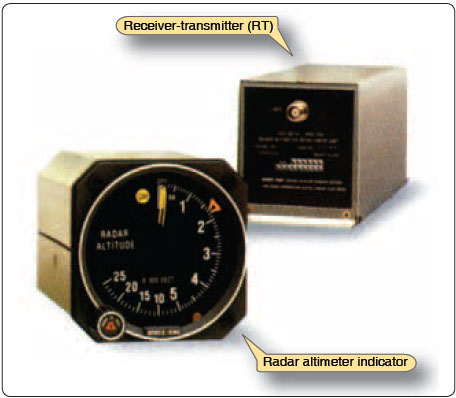 Figure 5-51. Components of a radar altimeter.