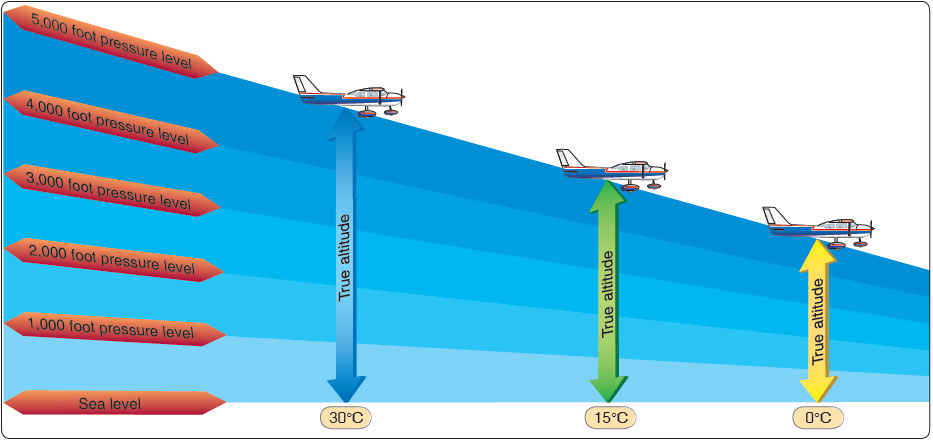 Figure 5-6. The loss of altitude experienced when flying into an area where the air is colder (more dense) than standard.