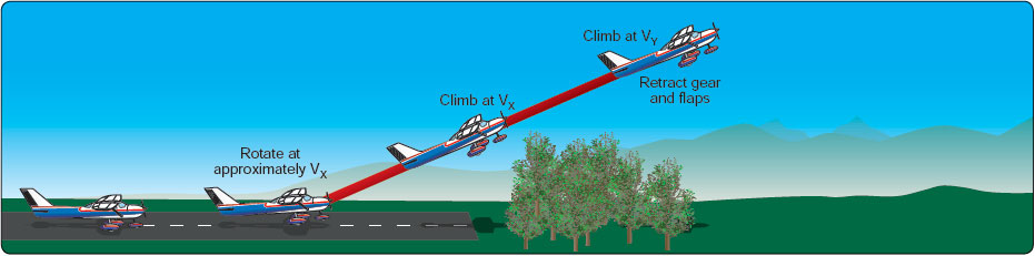 Figure 5-8. Short-field takeoff.