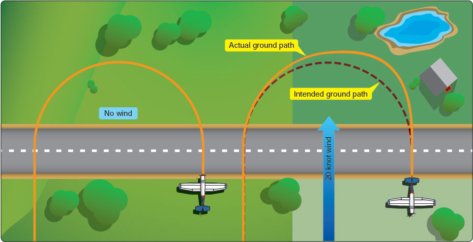 Figure 6-2. Effect of wind during a turn.