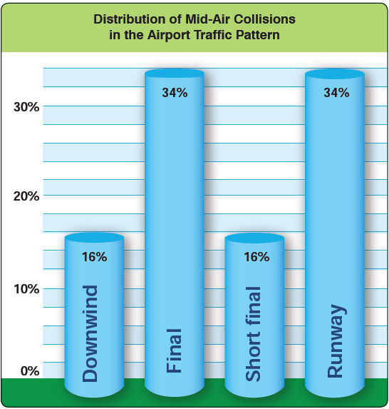 Figure 7-5. Location distribution of mid-air collisions in the airport traffic pattern.