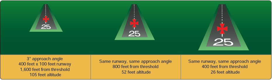 Figure 8-10. Runway shape during stabilized approach.
