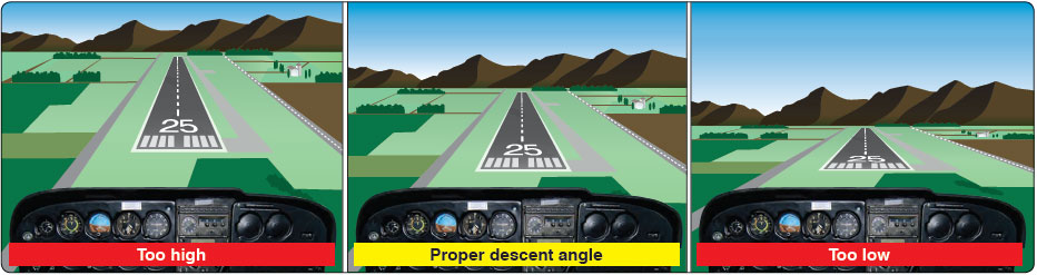Figure 8-11. Change in runway shape if approach becomes narrow or steep.