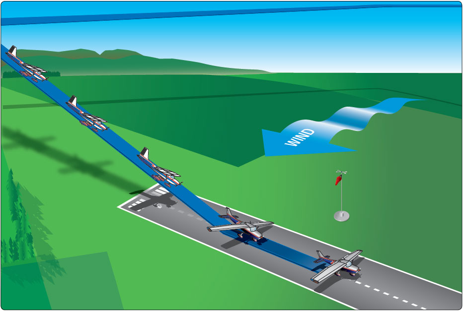Figure 8-17. Crosswind approach and landing.