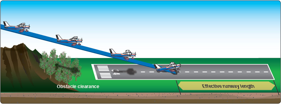 Figure 8-20.  Landing over an obstacle.