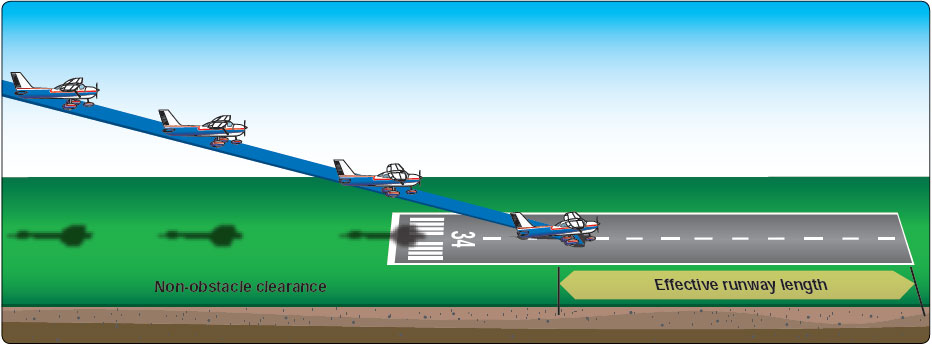 Figure 8-21.  Landing on a short field.