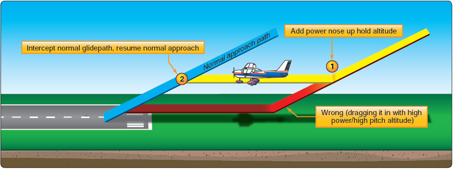 Figure 8-31. Right and wrong methods of correction for low final approach.