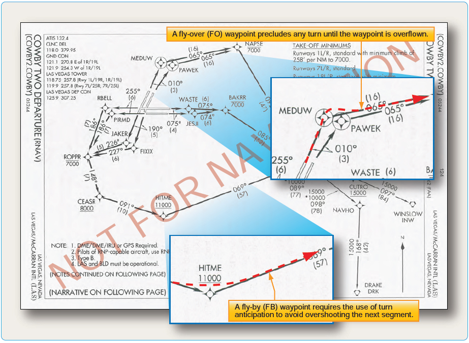 Figure 1-31. Fly-over and fly-by waypoints.