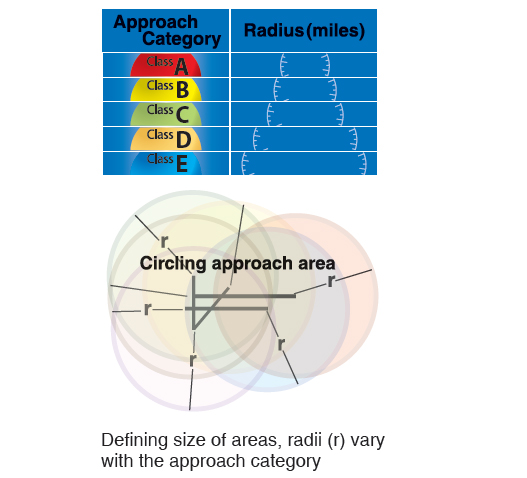 Figure 10-12. Circling approach area radii.