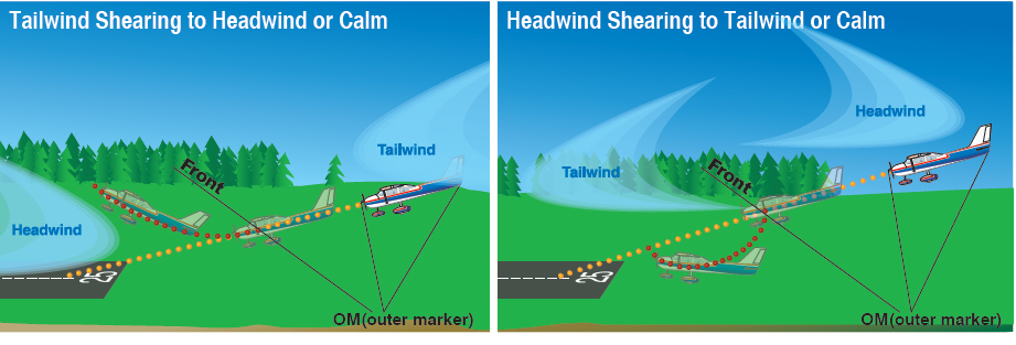 Figure 10-17. Glideslope deviations due to wind shear encounter.