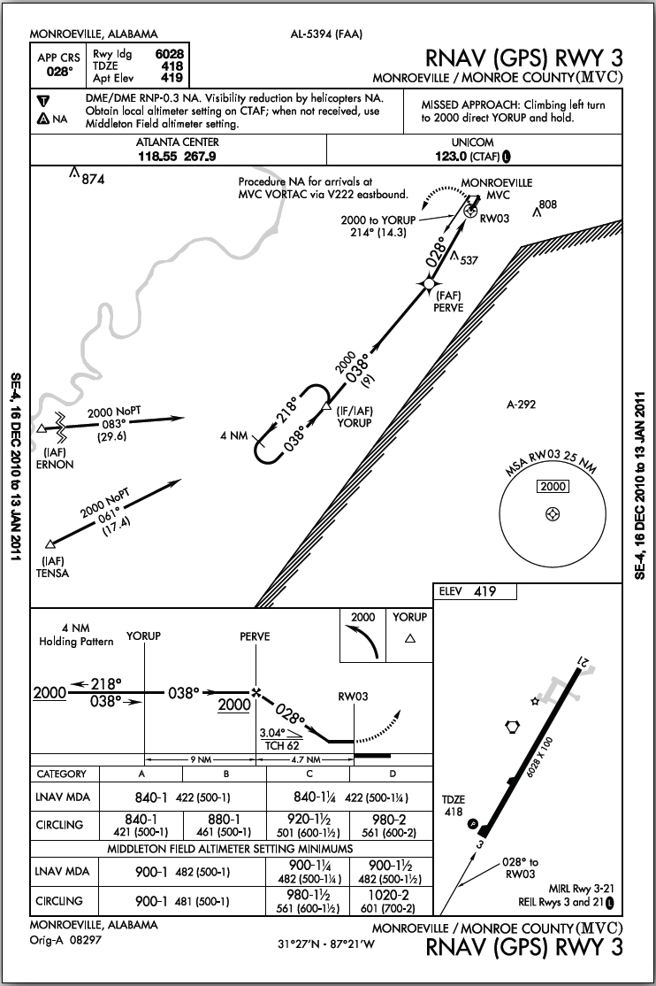 Figure 10-8. Monroeville, Alabama (MVC) VOR or GPS Rwy 3 Approach: An approach procedure at an airport without an operating control tower.