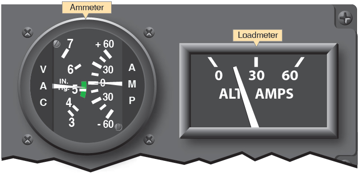 Figure 11-4. Ammeter (left) and loadmeter (right).