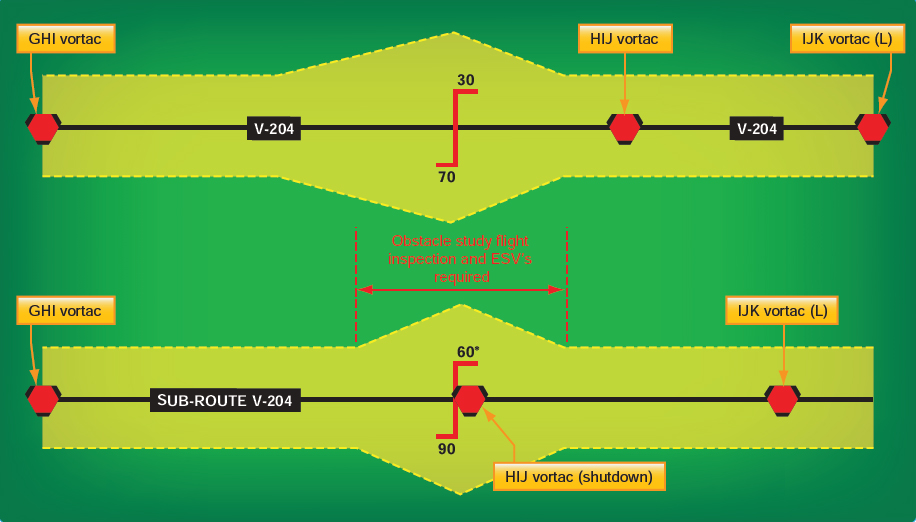 Figure 2-18 Sub-route wider than existing route.