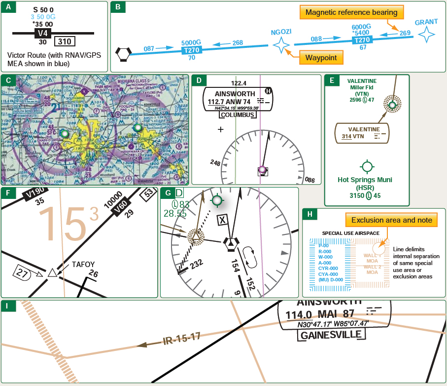 Figure 2-25. Information found on en route low altitude charts.
