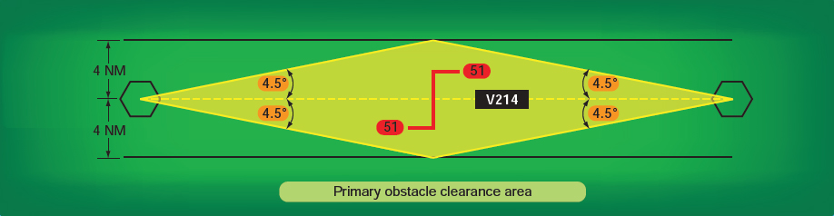 Figure 2-38. Primary obstacle clearance area.