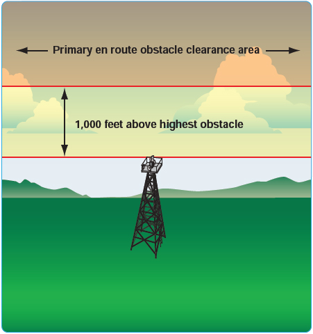 Figure 2-39. Non-mountainous obstacle clearance in the primary area.