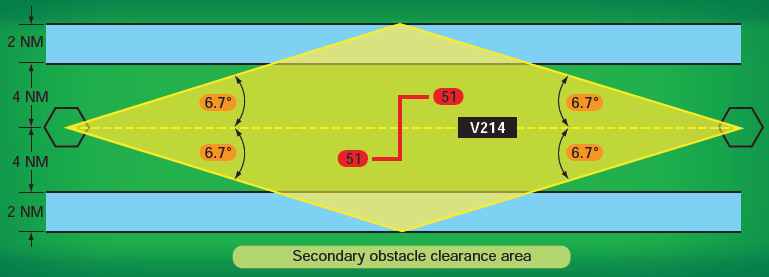 Figure 2-40. Secondary obstacle clearance area.