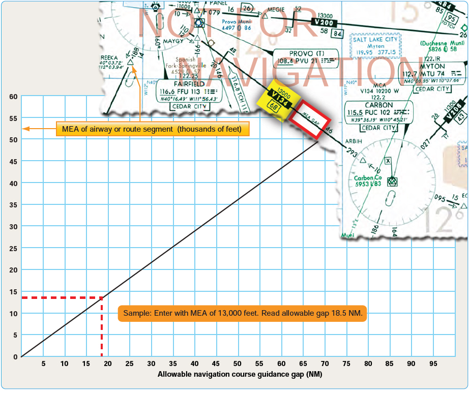 Figure 2-49. Navigational course guidance gaps.