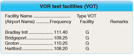 Figure 2-50. VOR test facilities (VOT) frequencies.