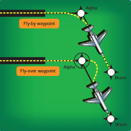 Figure 2-53. Fly-by and fly-over waypoints.