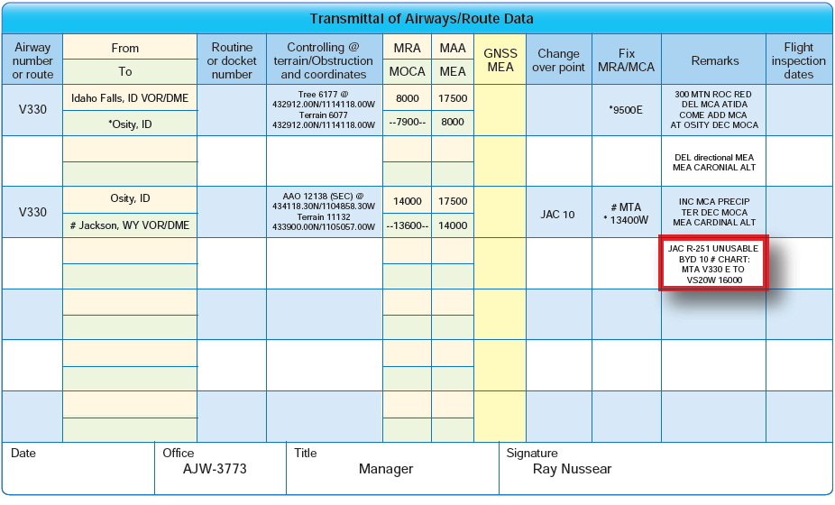 Figure 2-61. Minimum turning altitude information located in the remarks section of FAA Form 8260-16 Transmittal of Airways/Route Data.
